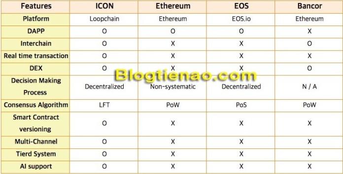 ICON và các blockchain khác