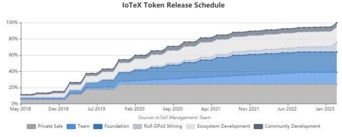 Số lượng token IOTX sẽ được đưa vào nguồn cung lưu thông hàng tháng
