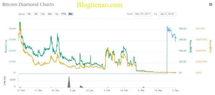 ty-gia-Bitcoin-Diamond