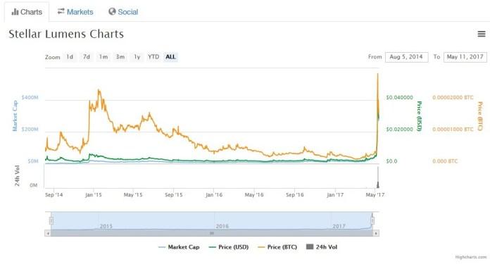 Giá trị của đồng tiền Stellar