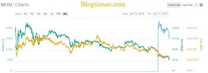 Tỷ giá của đồng tiền ảo MOAC Coin hiện tại