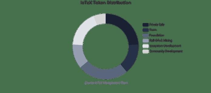Sơ đồ phân phối token IoTeX