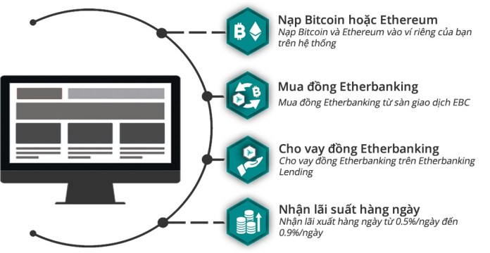 Cơ chế đầu tư vào Etherbanking