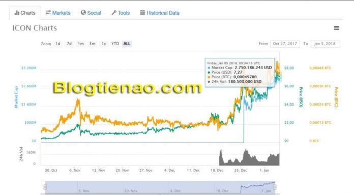 Tỷ giá hiện tại của ICON coin