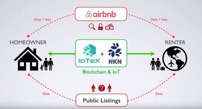 IoTeX cho ngôi nhà thông minh