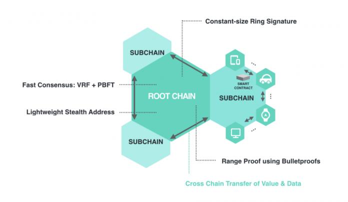 Kết cấu blockchain in blockchain