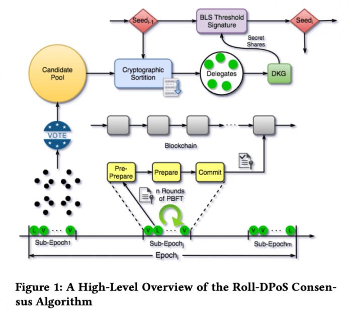 thuật toán đồng thuận Roll-DPoS