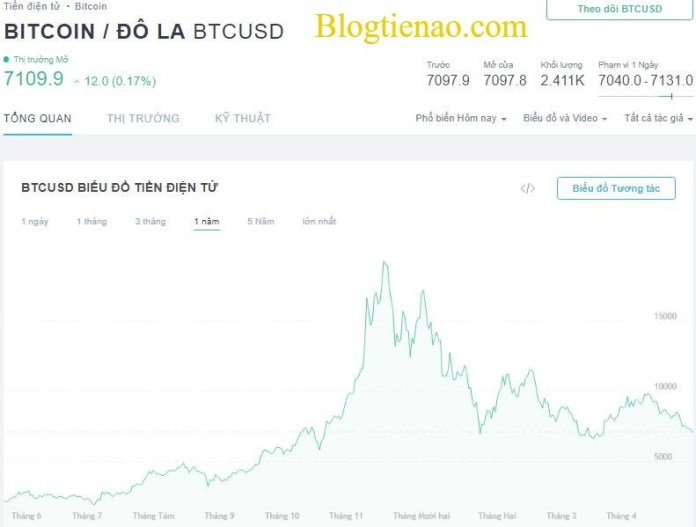 tradingview-tim-coin-3