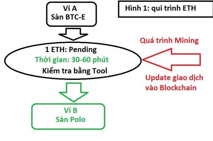 Hướng dẫn sử dụng tool Etherscan.io để check số dư giao dịch Ethereum
