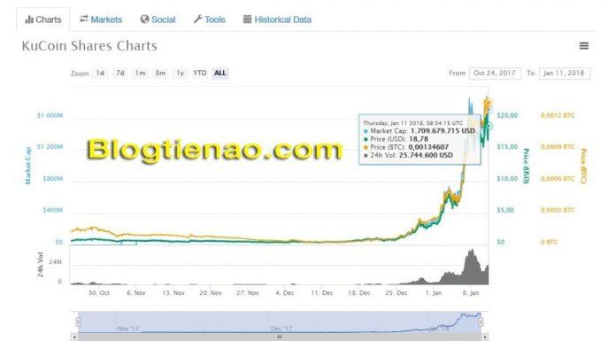 Tỷ giá KuCoin Shares
